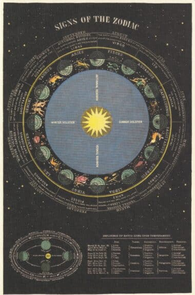Signs of the Zodiac Postcard